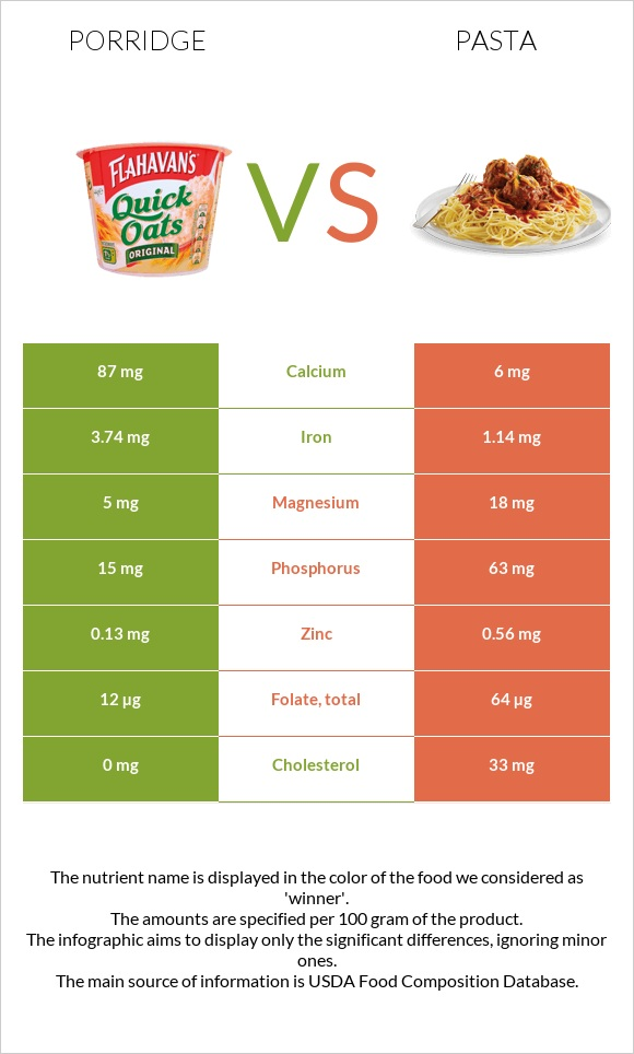 Porridge vs Pasta infographic