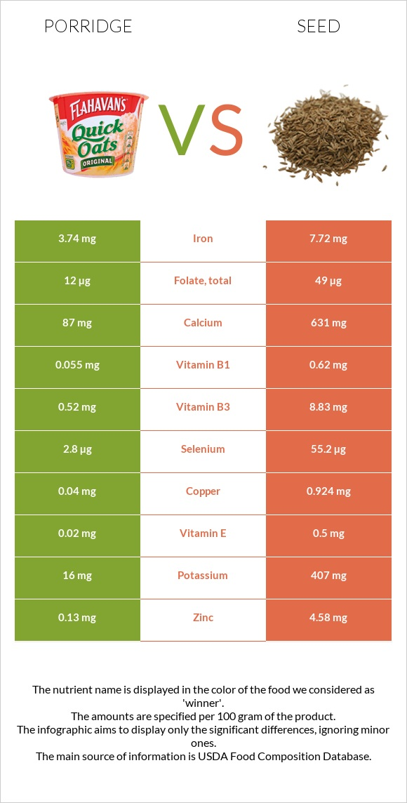 Porridge vs Seed infographic