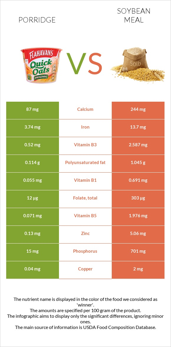 Porridge vs Soybean meal infographic