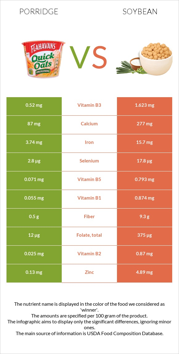 Porridge vs Soybean infographic