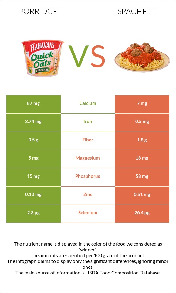 Porridge vs Spaghetti infographic
