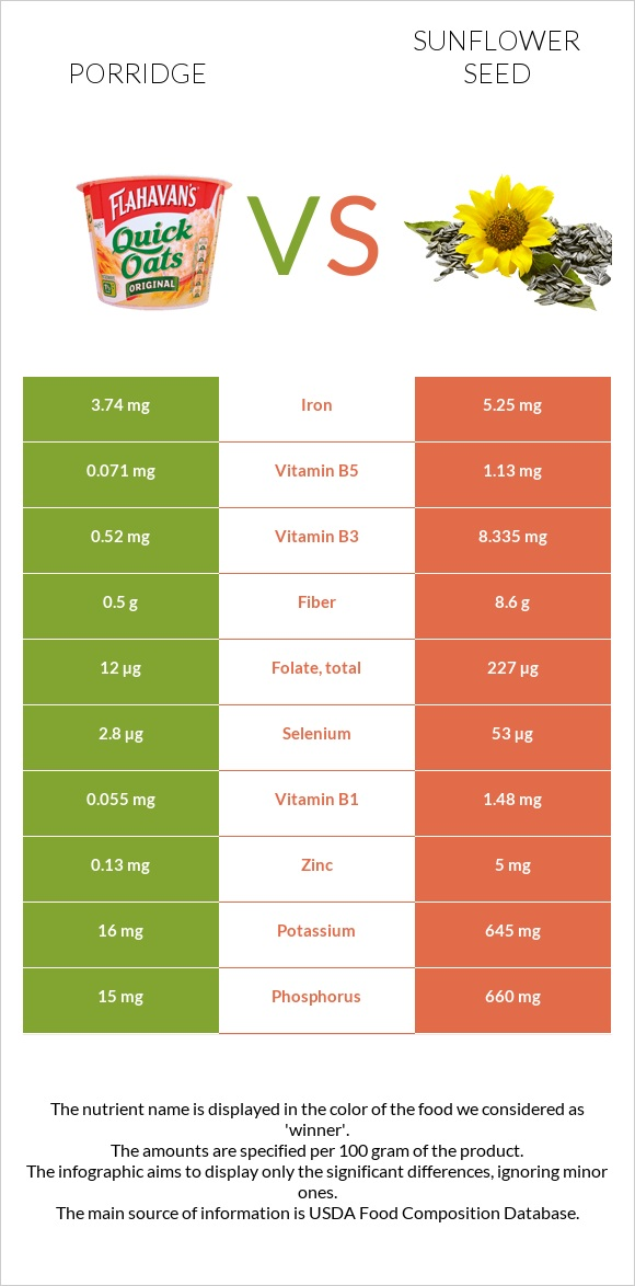 Porridge vs Sunflower seed infographic