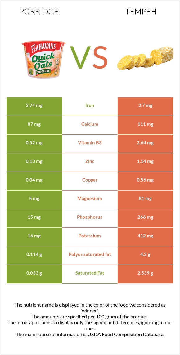 Porridge vs Tempeh infographic