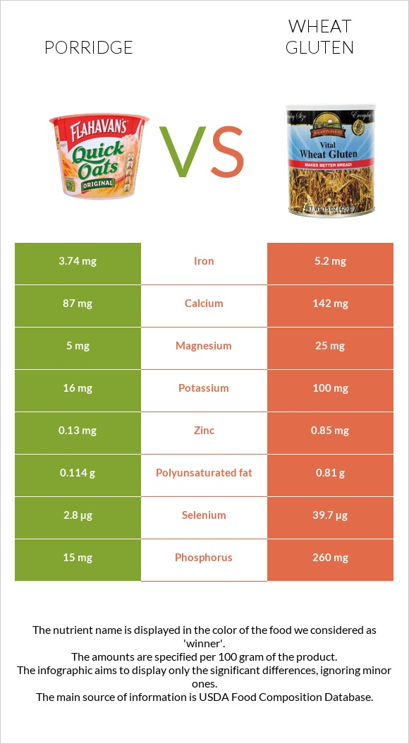 Porridge vs Wheat gluten infographic