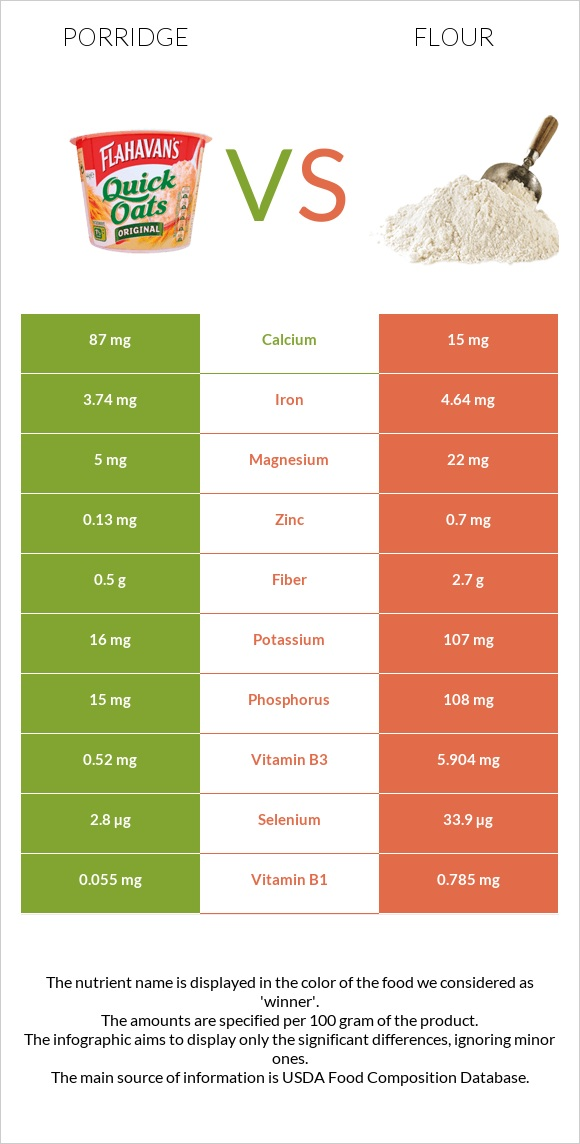 Porridge vs Flour infographic