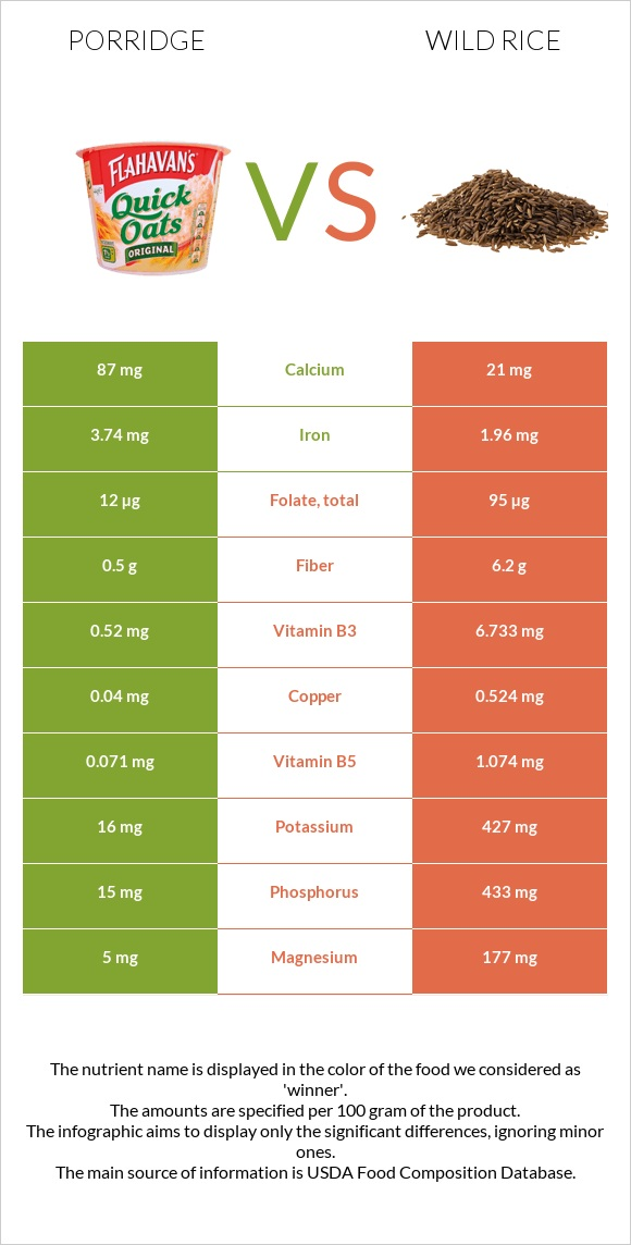 Porridge vs Wild rice infographic