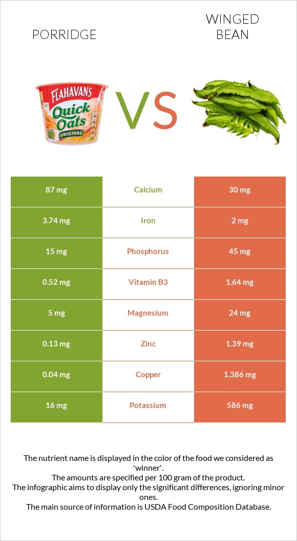 Porridge vs Winged bean infographic
