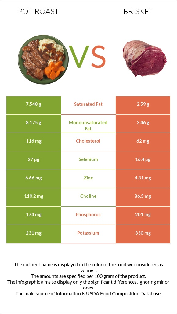 Pot roast vs Brisket infographic
