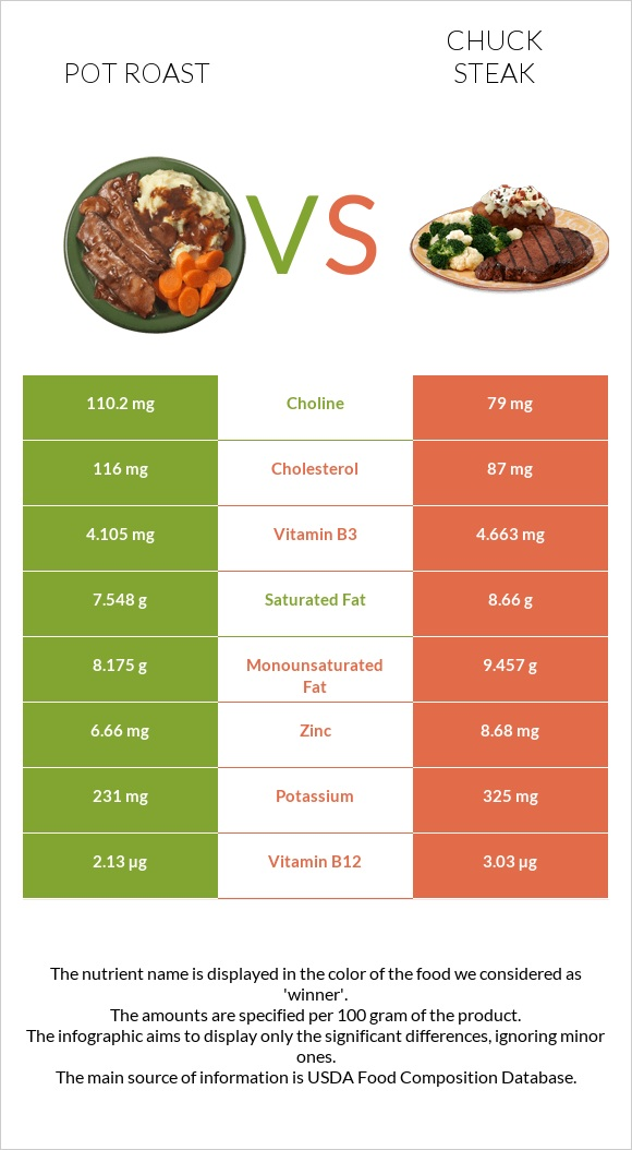Pot roast vs Chuck steak infographic