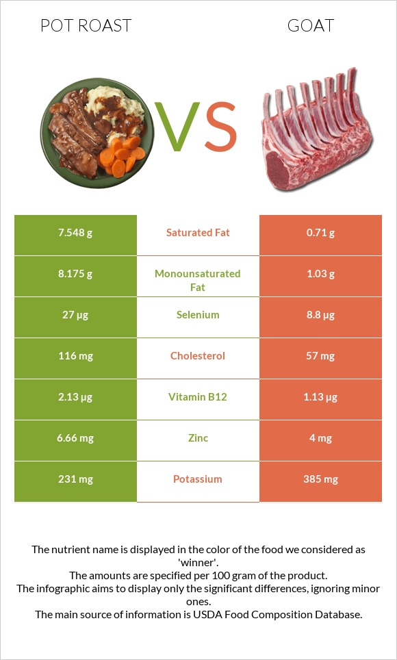 Pot roast vs Goat infographic