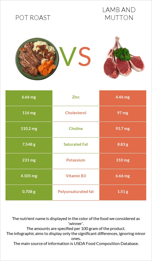 Pot roast vs Lamb and mutton infographic