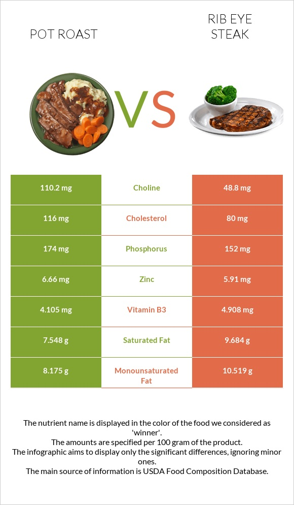 Pot roast vs Rib eye steak infographic