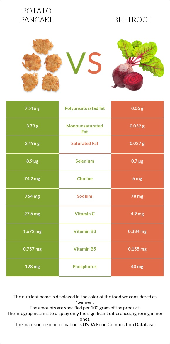 Potato pancake vs Beetroot infographic
