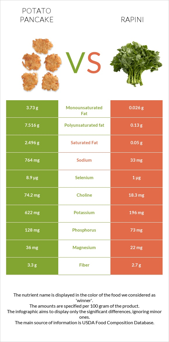 Potato pancake vs Rapini infographic