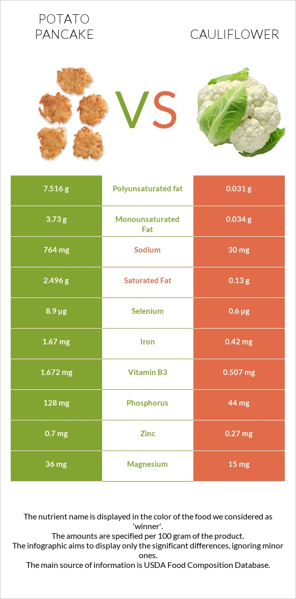 Potato pancake vs Cauliflower infographic