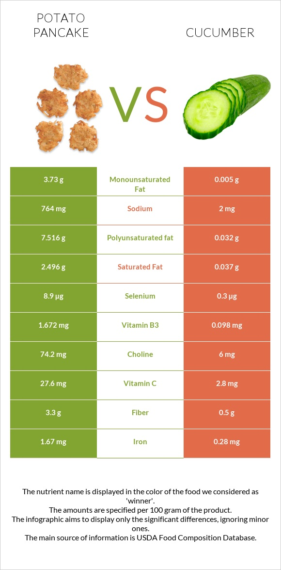Potato pancake vs Cucumber infographic