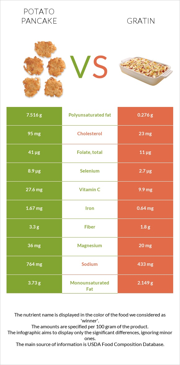 Potato pancake vs Gratin infographic