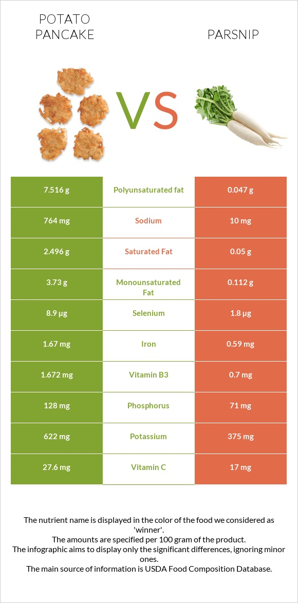 Potato pancake vs Parsnip infographic
