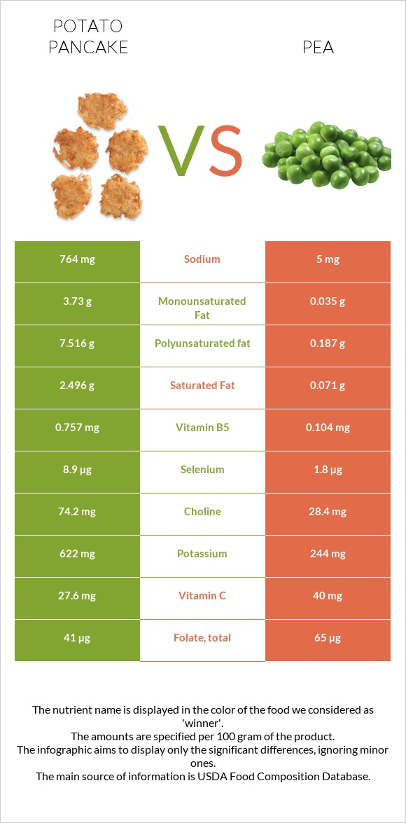 Potato pancake vs Pea infographic