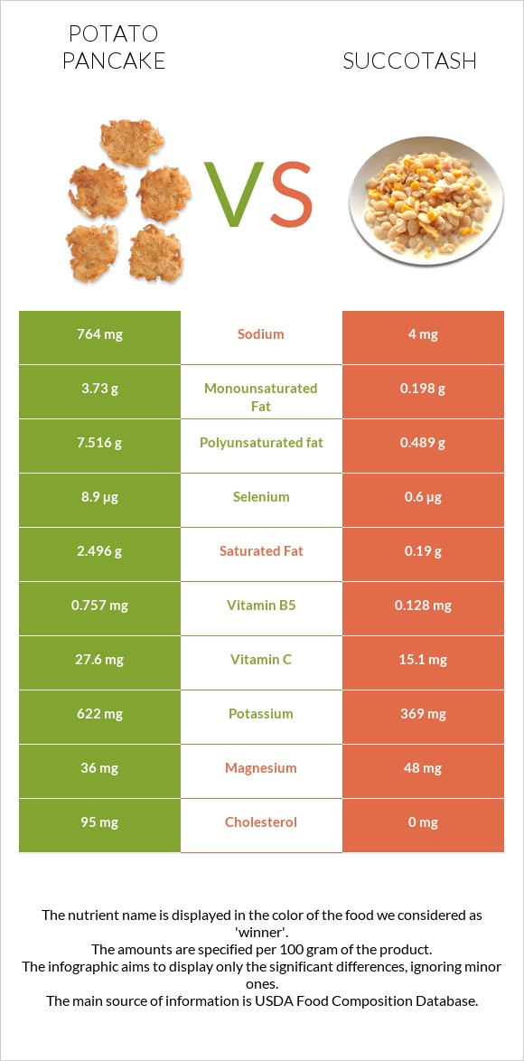 Potato pancake vs Succotash infographic