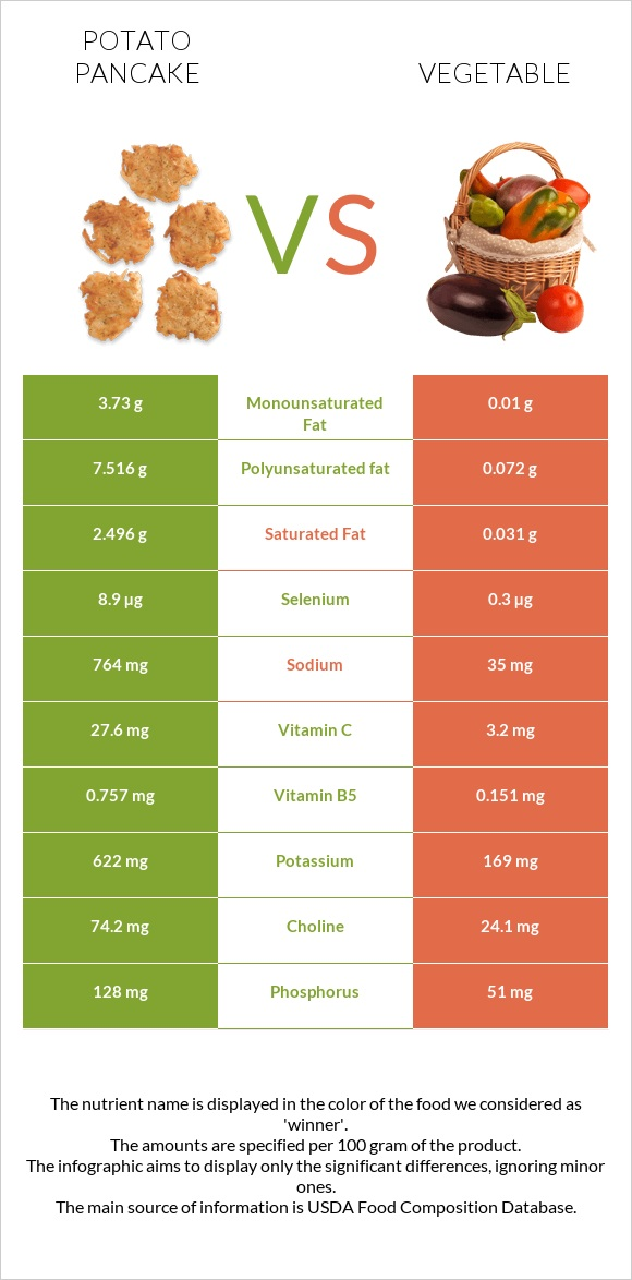 Potato pancake vs Vegetable infographic
