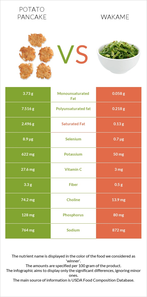Potato pancake vs Wakame infographic