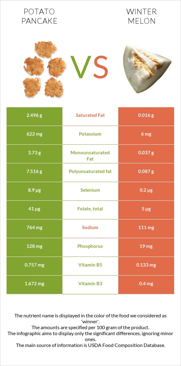 Potato pancake vs Winter melon infographic