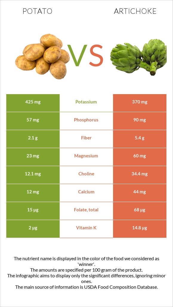 Potato vs Artichoke infographic