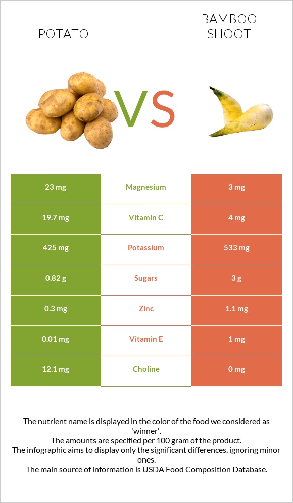 Potato vs Bamboo shoot infographic