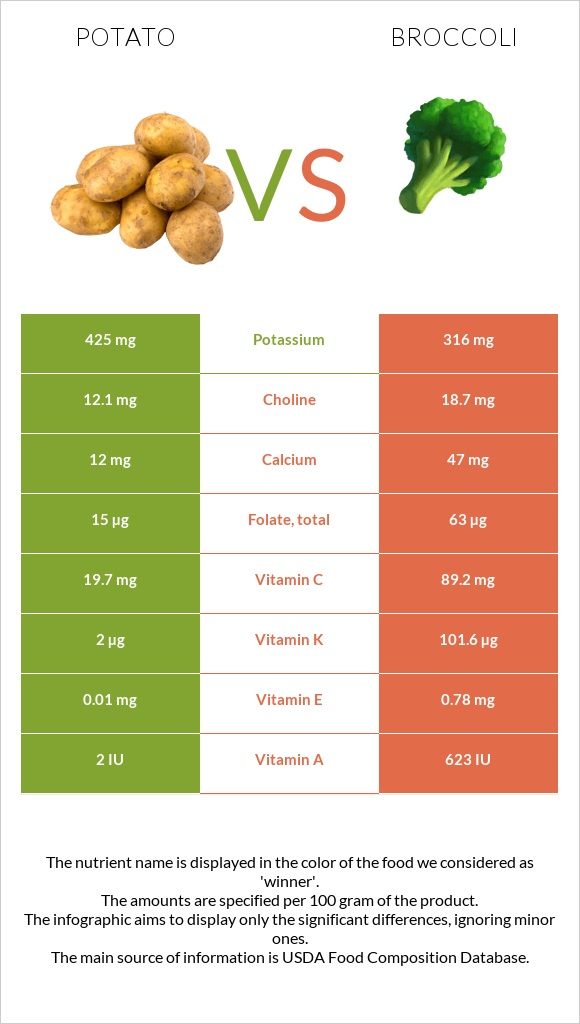 Potato vs Broccoli infographic