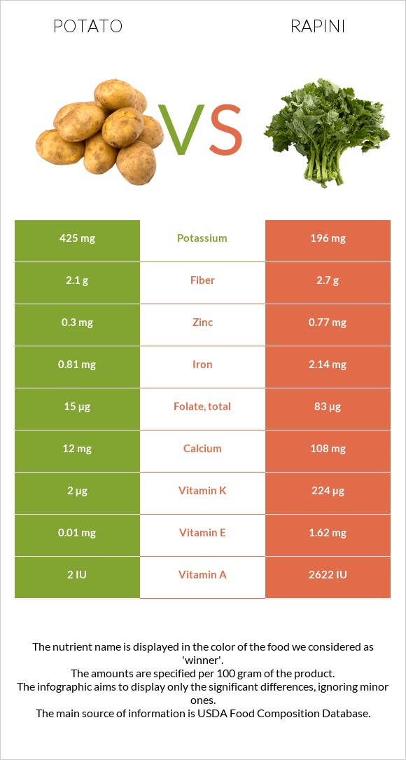 Potato vs Rapini infographic