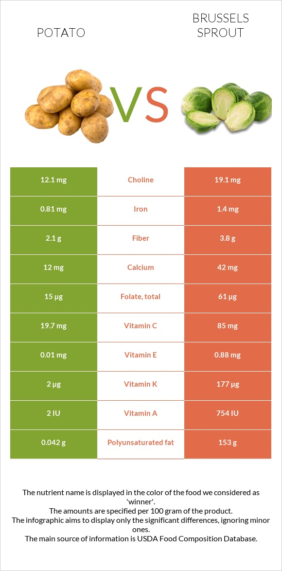 Potato vs Brussels sprout infographic