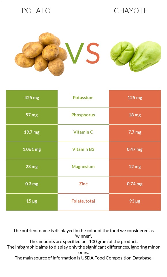 Potato vs Chayote infographic