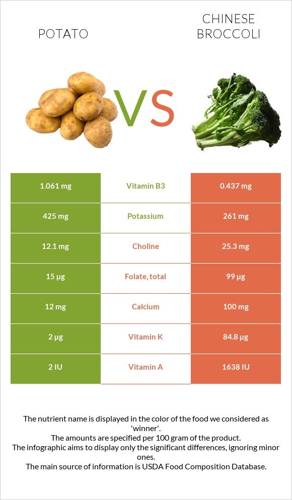 Potato vs Chinese broccoli infographic