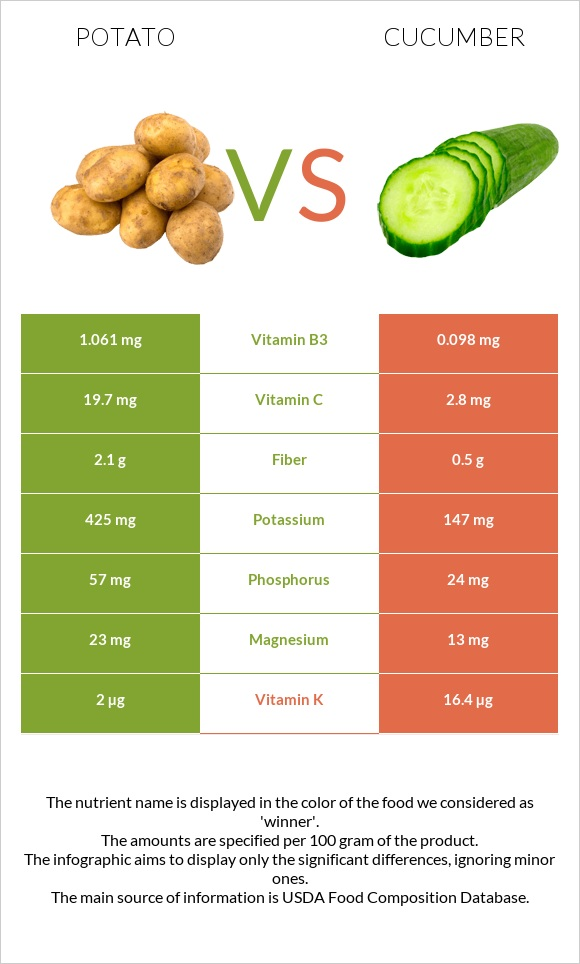 Potato vs Cucumber infographic