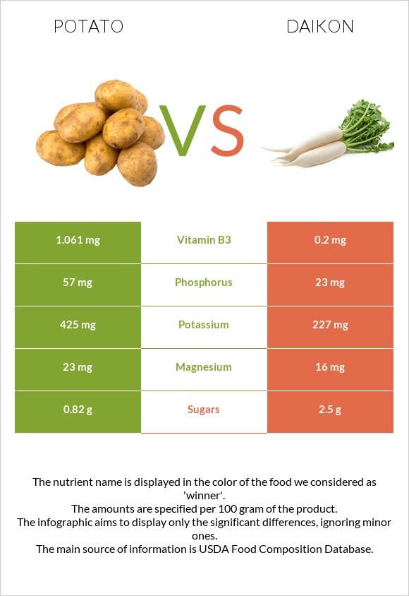 Potato vs Daikon infographic