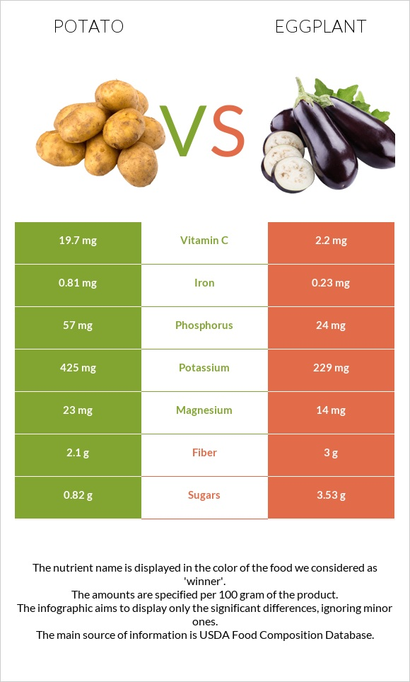 Potato vs Eggplant infographic
