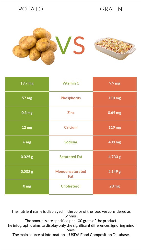 Potato vs Gratin infographic