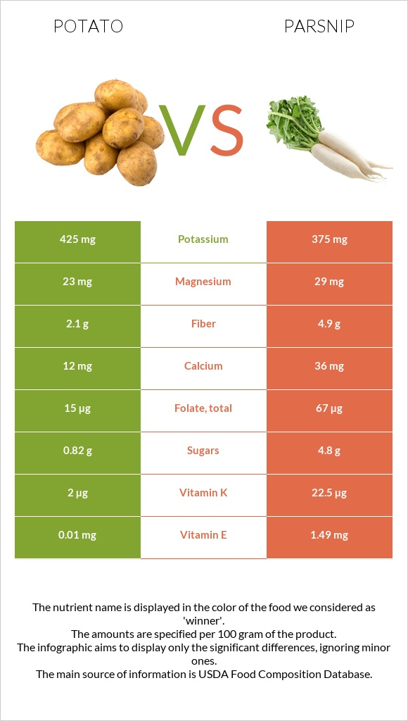 Potato vs Parsnip infographic