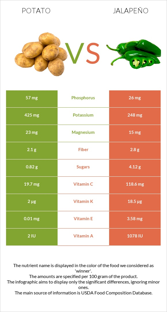 Potato vs Jalapeño infographic