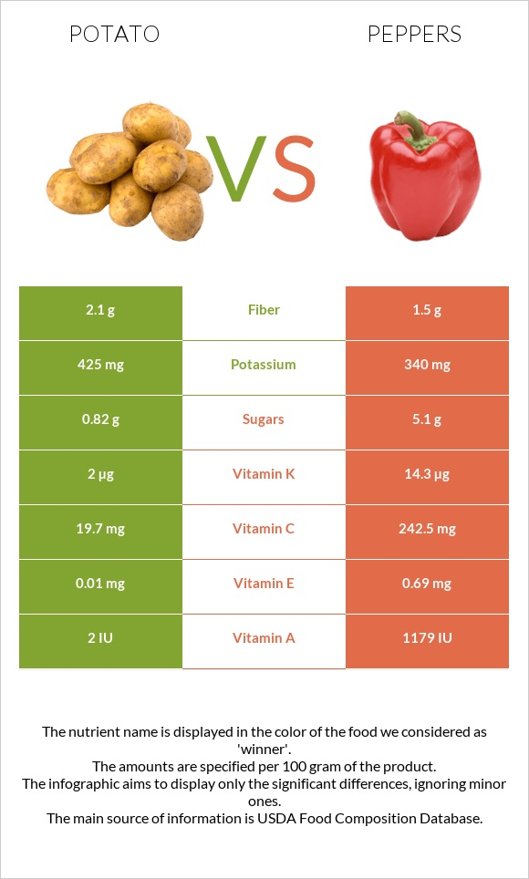 Potato vs Peppers infographic
