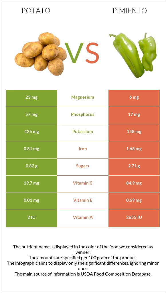 Potato vs Pimiento infographic