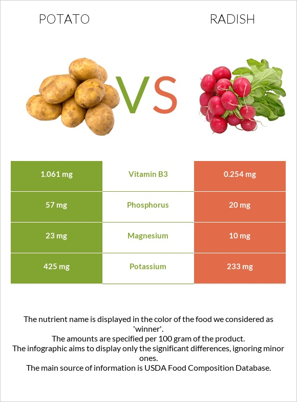 Potato vs Radish infographic