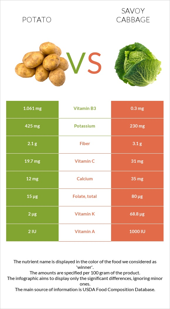 Potato vs Savoy cabbage infographic