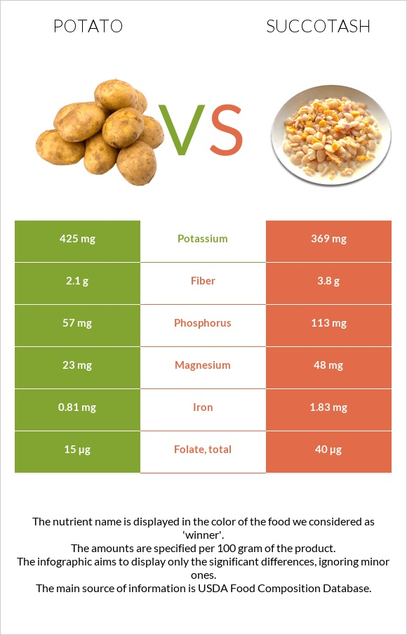 Potato vs Succotash infographic