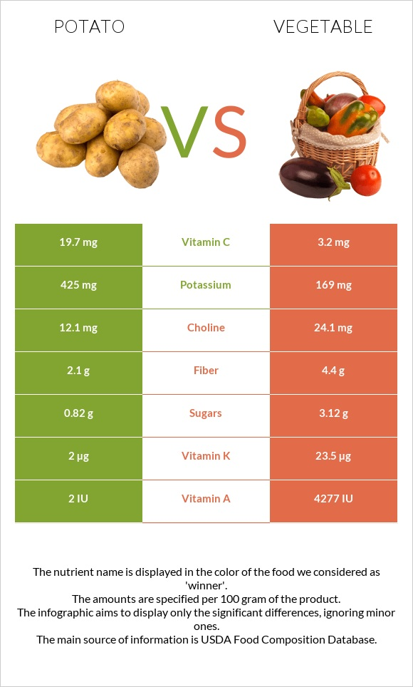 Potato vs Vegetable infographic