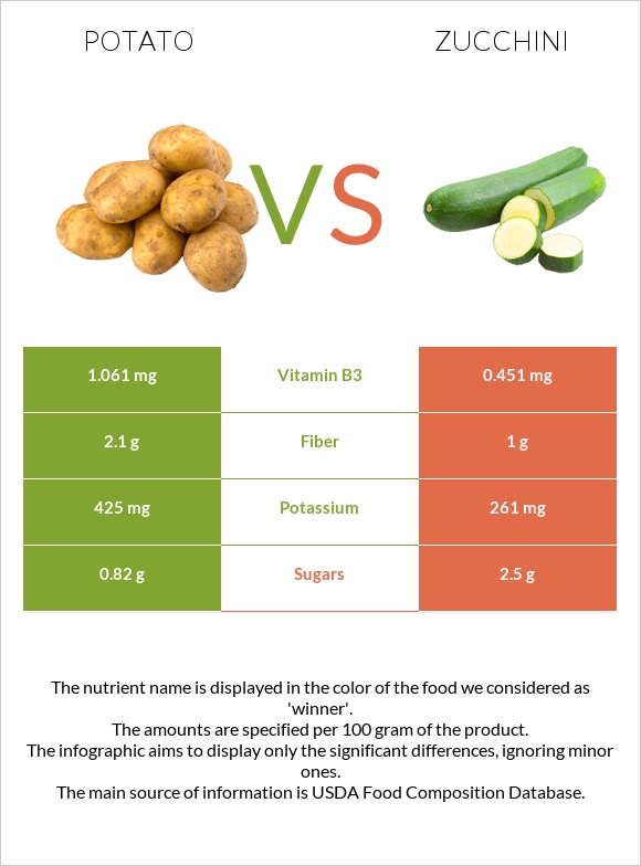 Potato vs Zucchini infographic