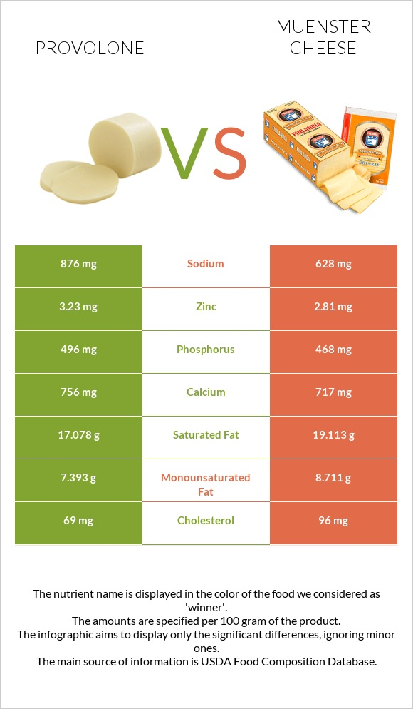 Provolone vs Muenster cheese infographic
