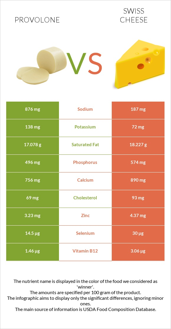 Provolone vs Swiss cheese infographic