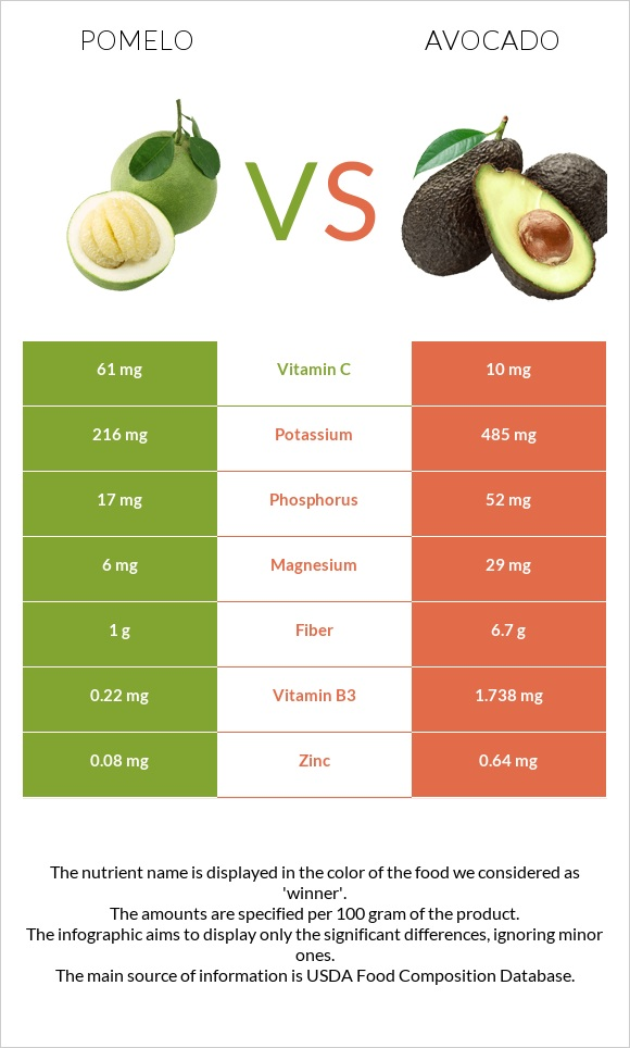 Pomelo vs Avocado infographic